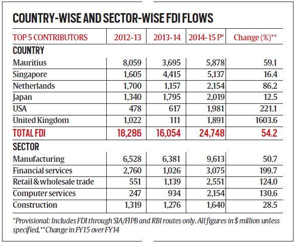 FDI Flow