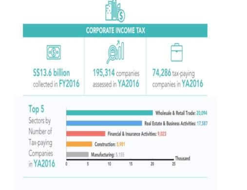 Corp Income Tax SG 2016.jpg