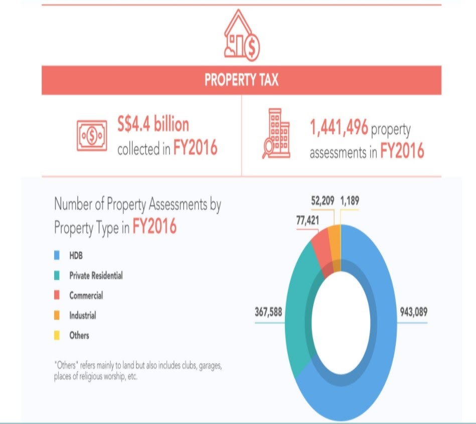 SG Property Tax 2016.jpg