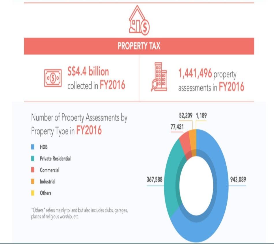 SG Property Tax 2016.jpg